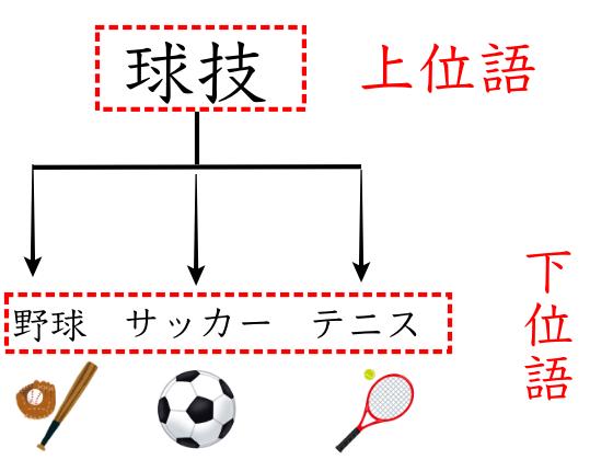 意味体系のいろいろな言葉│日本語教師道〜出力場〜
