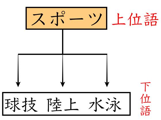 上位語と下位語の例