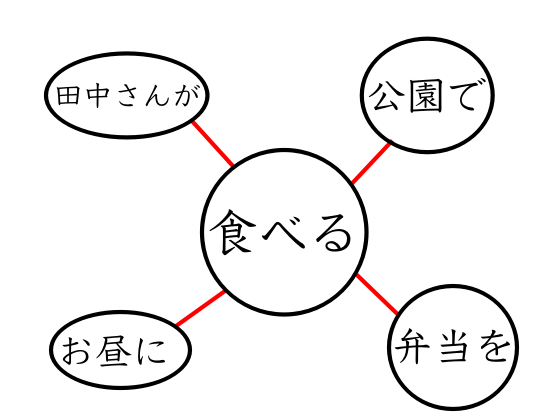 述語中心のイメージ